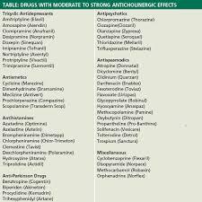 Veterinary Drug Interaction Chart Anticholinergic Drug Interactions