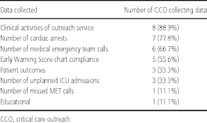 Table 5 From Models And Activities Of Critical Care Outreach