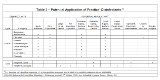 Disinfectants And Sterilization Methods Environmental