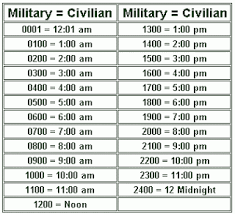 Military Time Conversion Chart Pdf Poor Walters Almanac Military Time Conversion Chart Diy
