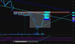 Aa Stock Chart Aa Stock Price And Chart Lse Aa Tradingview