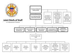 Joint Staff Organizational Chart Related Keywords