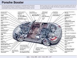 2000 porsche boxster engine diagram all wiring diagram 2000 porsche boxster engine diagram wiring diagram for you u2022 porsche 944 sunroof diagram 2000 porsche boxster engine diagram