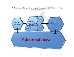 Conceptual Flow Chart Violence And Crime A Conceptual Flow Chart 01 05 12