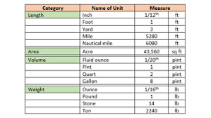 American Measurement System Chart English System Of Measurement Definition History