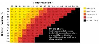 Humidity Feels Like Chart As Global Warming Increases Is There An Upper Limit To How