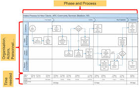 An Example Of Swimlane Process Chart Source Own Graphics