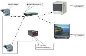 Организация системы видеонаблюдения в главном корпусе Башкирского ГАУ 3 3 1 Выбор типа системы видеонаблюдения
