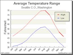 Seattle Temperature Chart Climate In Seattle C O Washington