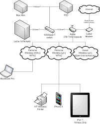 networking network suggestions current setup diagram provided i d like any suggestions on the setup in general specifically i m looking for suggestions on how to open up afp access to my nas from the internet