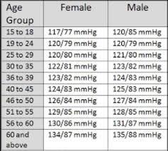 Healthy Blood Pressure Chart Your Blood Pressure Numbers Michigan Standard