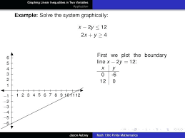 how to graph x 2y math graphing linear inequalities mathway algebra