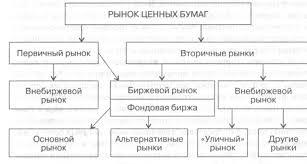 Структура современного финансового рынка Форекс forex  Структура современного финансового рынка
