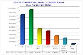 Vehicle Registration Chart Vehicle Registration Renewal Customers Served Fiscal Year