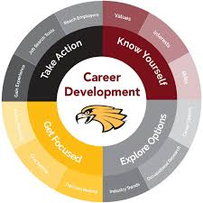 What Is Career Development Career Development Process University Of Minnesota Crookston