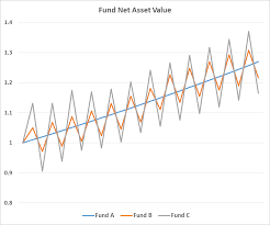 Risk Adjusted Returns Looking Beyond The Dollars