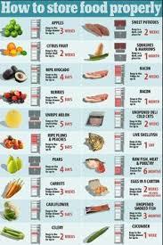 Food Storage Order Chart Valid Proper Food Storage Order 2019