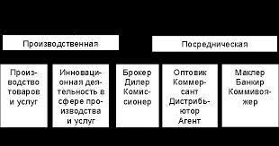 Багиев Г Л Асаул А Н Организация предпринимательской  В рамках такого разделения труда сформировалась типология предпринимательской деятельности рис 1 1