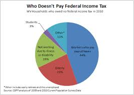 Who Doesnt Pay Federal Income Tax In West Virginia