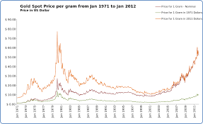 916 Gold Price In Singapore Chart File Gold Spot Price Per Gram From Jan 1971 To Jan 2012 Svg