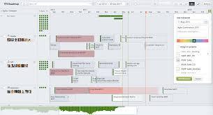 Timeline Milestones Milestones Targetprocess Visual Management Software