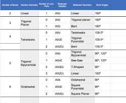 Molecular Geometry Chart Axn Look Wallpapers