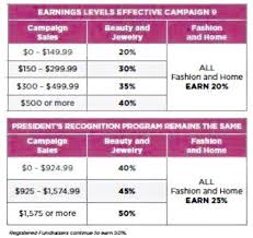 Avon Commision Chart 2017 Avon Commission Chart For 2017 Sell Avon And Earn Trips And