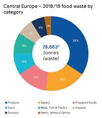 Food Waste Chart Central European Food Waste Data 2018 19 Tesco Plc