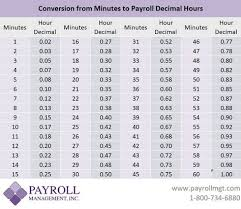 Pin By David B On Time Conversion Chart Minutes To Decimal