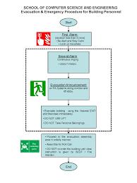 evacuation_flowchart_160323 jpg fire alarm procedure flow chart at Fire Alarm Flow Diagram