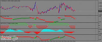 Renko Chart With Solar Wind Joy Forex Trading System