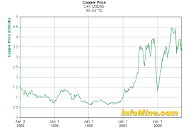Scrap Copper Wire Prices Chart How Much Is Your Old Copper Worth Packetlife Net