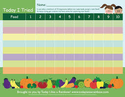 I Ate A Rainbow Chart Art Of Healthy Eating