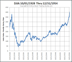 1930 Stock Market Chart On The Road To Economic Recovery Or On The Eve Of A Great