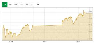 Kse Live Chart Kse 100 Closes 340 Points Higher Amid Volatility Daily Times