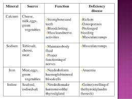 42 Hand Picked Nutrient Function Chart