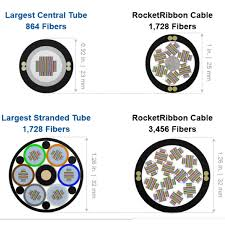 Fiber Optic Cable Color Code Chart Pdf Rocketribbon Extreme Density Cables Optical