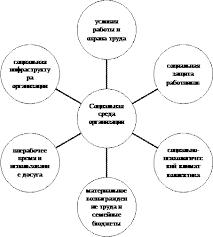 Реферат Совершенствование условий труда как фактора социальной  социальная инфраструктура организации условия работы и охрана труда социальная защита работников социально психологический климат коллектива