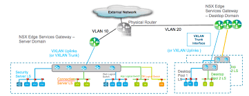 Load Balancer Design Guide Vmware Nsx For Vsphere End User Computing Design Guide