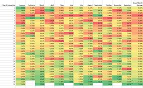 data table design inspiration. From There I Looked For Inspiration On Cool Calendar Designs. The Notion Of Color Scaling Was Present In A Few Examples, And Also Really Appreciated Data Table Design