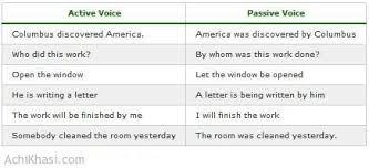 Active Passive Voice Rules Achi Khasi Dot Com