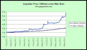 Argentine Peso To Dollar Chart Dollar To Argentine Peso Currency Exchange Rates
