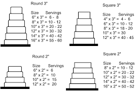 Round Cake Size Chart How To Cut Your Cake Unique Designers Cakes Custom