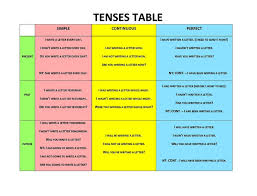 Tense Chart In English Grammar With Example Copy Of Grammar Lessons Tes Teach