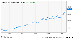 Costco Stock Quote Extraordinary Could Costco Wholesale Corporation Be A MillionaireMaker Stock