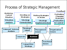 Buisness Strategy Business Strategy
