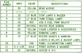 jeep wrangler fuse box diagram circuit wiring diagrams 1995 jeep wrangler fuse box map