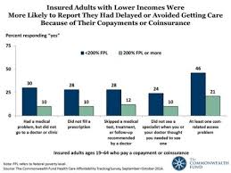 Privately Insured Low Income Adults Were The Most Likely To