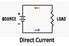 direct current diagram. diagram for direct current