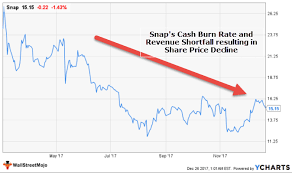 What Is Cash Burn Rate Calculations Snap Ipo Examples